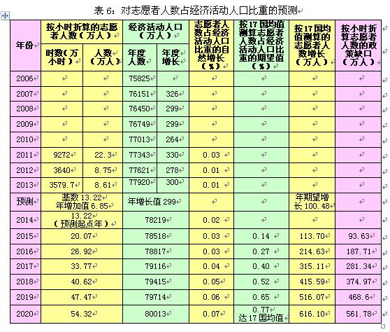 马庆钰:中国社会组织发展指标体系构建与预测