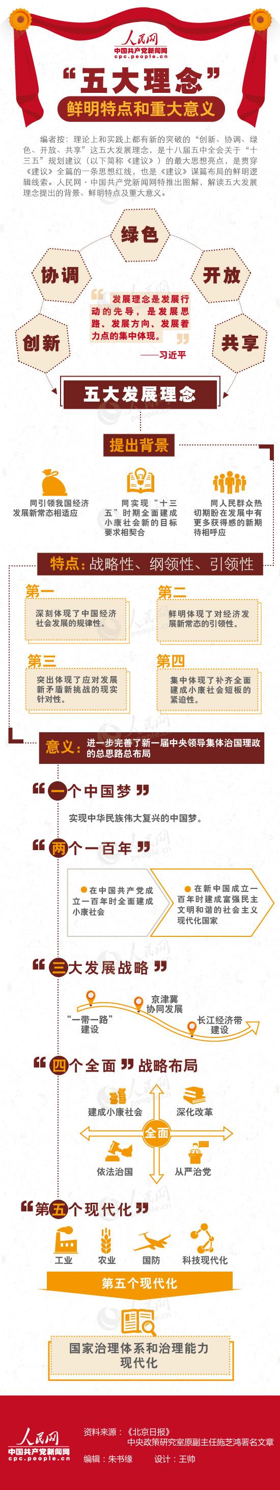 """【图解】""""五大理念""""的鲜明特点和重大意义 - 酷卖潮物~吧 - 酷卖潮物~吧"""