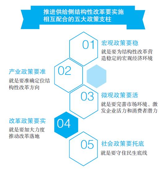 怎么做?――供给侧结构性改革的五大政策支柱