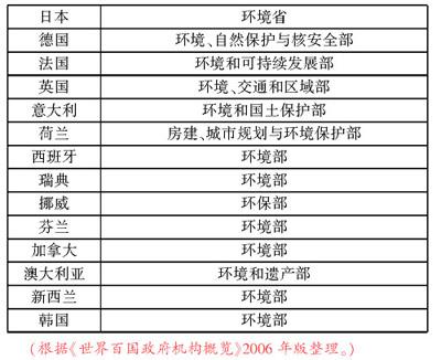 薄贵利:论优化政府组织结构 (3)
