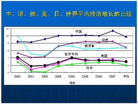 5是中国1978~2008中国gdp增长曲线(2008估计