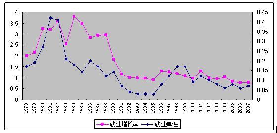 我国现代劳动力市场建设--中国共产党新闻