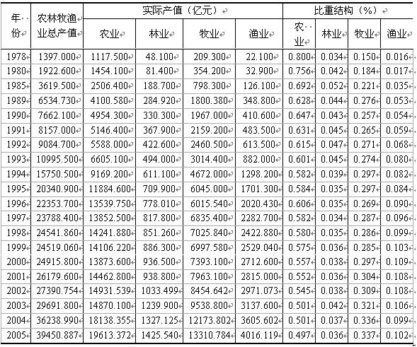 图14.3农、林、牧、渔在第一产业内部的比重变化趋势   资料来源:根据《中国统计年鉴2006》的数据整理。   在改革开放之前,种植业在第一产业中始终占据最重要的地位。1978年,种植业占第一产业比重的80%,远远超过渔业、牧业和林业的总和。虽然种植业在第一产业中的比重始终处于下降趋势,但是直到2005年,种植业仍然占第一产业的49.