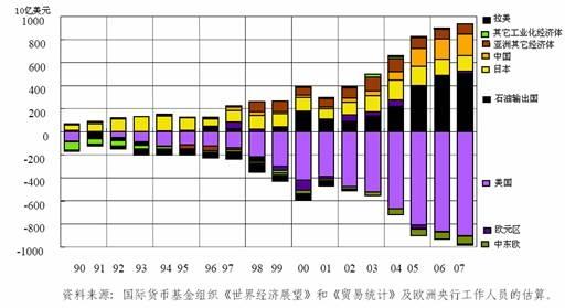gdp与储蓄有关系吗_A不在服务区 投资必看的67张图表 第一张图 自1977年以来标普500指数成分股的市净率. 启示